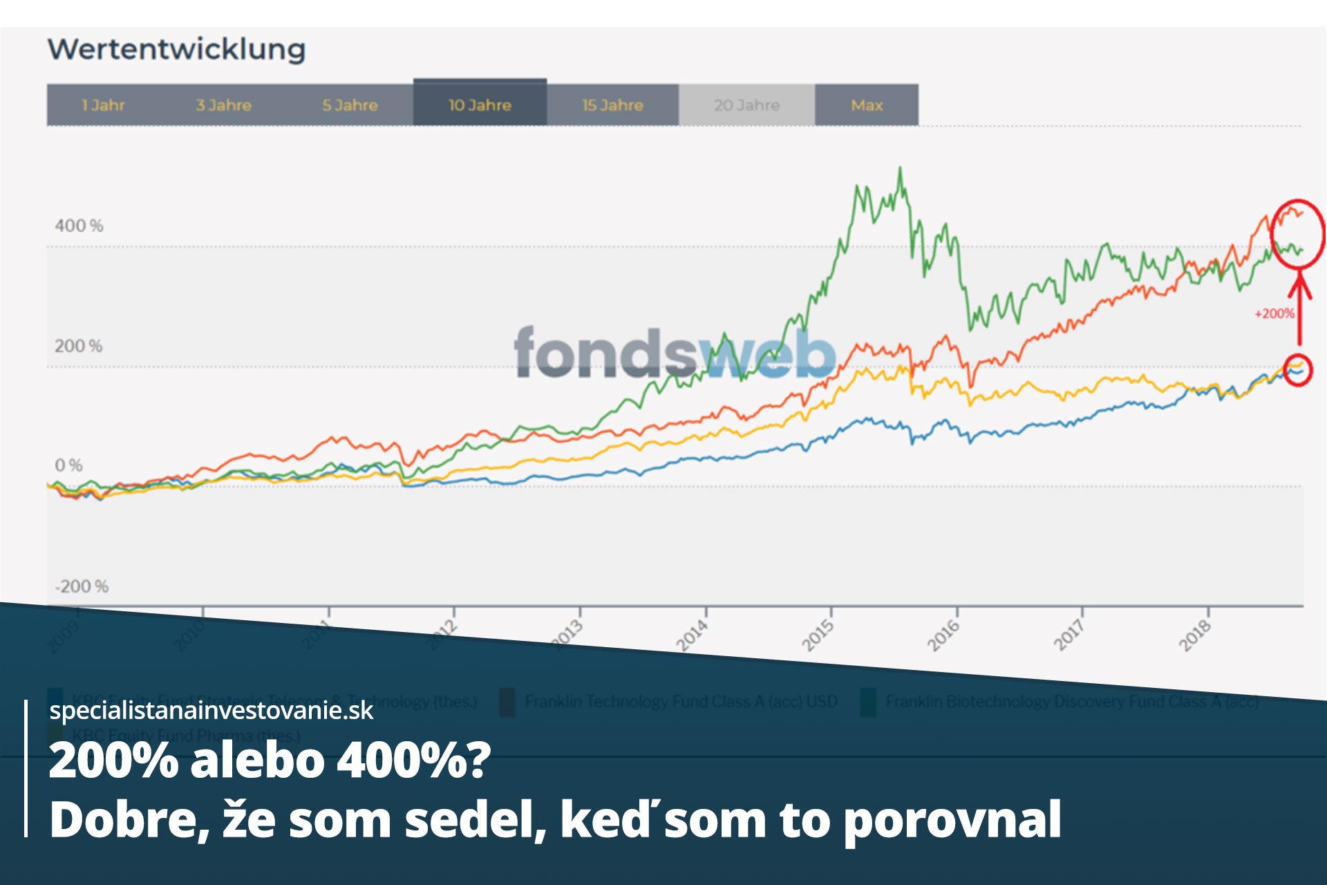 aký podielový fond vybrať