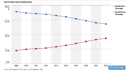 vývoj indexových fondov ETF